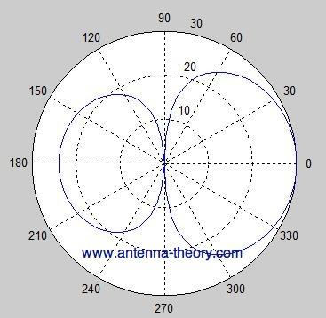 radiation pattern of cavity-backed slot antenna