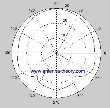 radiation pattern of H-plane for cavity slot antennas