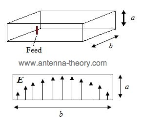 waveguide used to feed horn antennas