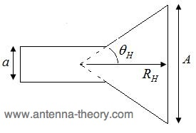 geometry of horn antenna, cut in the H-plane