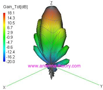 radiation pattern of a horn antenna, obtained with FEKO software