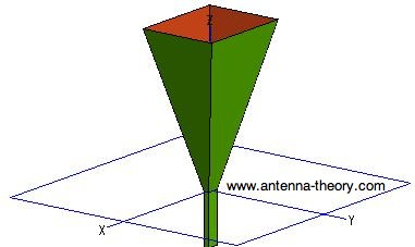 graphical illustration of horn antenna