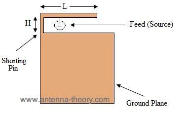 Antennas: The Inverted-F Antenna (IFA)