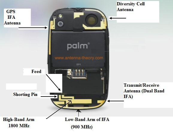 IFA antennas in mobile phone