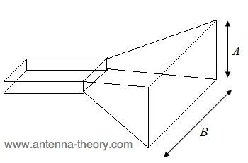 horn flared in both the E and H-plane: pyramidal horn antenna