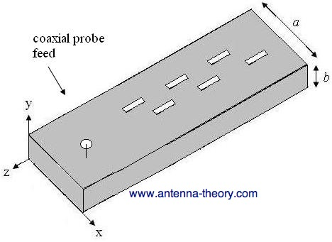 slotted waveguide antenna fed by a coaxial feed