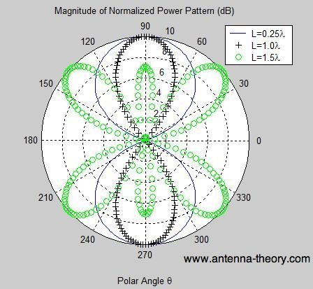 power plot of dipole's radiation pattern