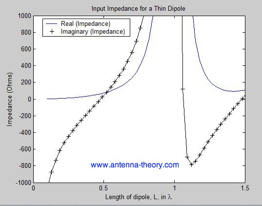 input impedance of dipole antennas