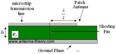 half-wavelength patch with a shorting pin at the feed point