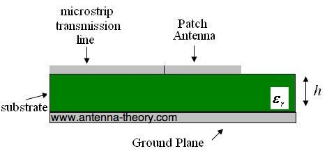 microstrip antennas
