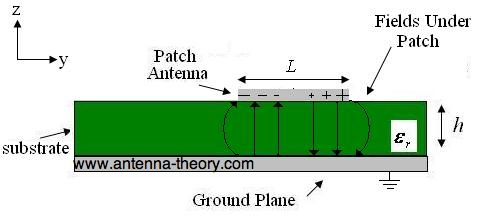 patch antennas with fringing fields plotted