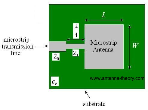 microstrip antenna with an impedance matching section