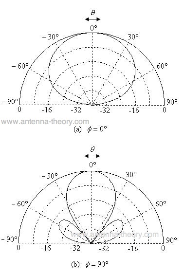 normalized radiation pattern for microstrip or patch antennas