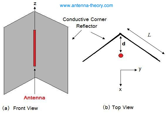 how to make antenna reflector