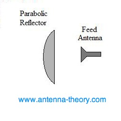 components of dish antennas