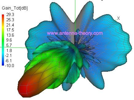 Parabolic Dish Reflector Antenna (Page 3)