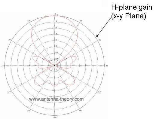 h-plane gain for yagi antennas