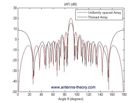 Antenna-Theory com - Array Geometry Optimization via Thinned