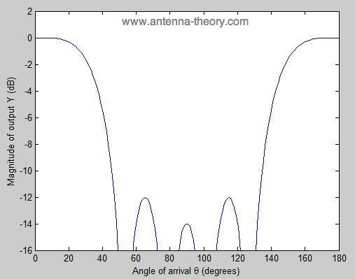 Half Wavelength Antenna Array