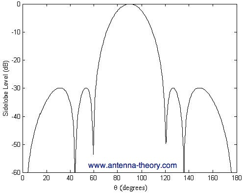 Antenna-Theory com - Dolph-Chebyshef Weighting Example for