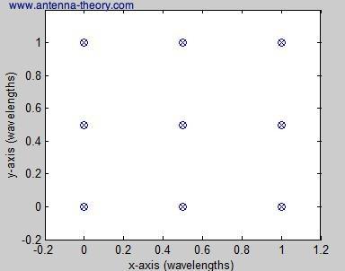 Antenna-Theory com - Two Dimensional Uniform Arrays