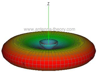 3d pattern for antenna