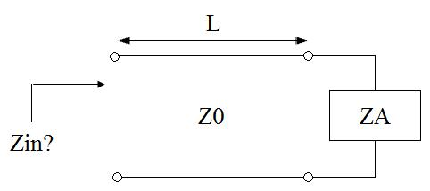 transformation of impedance via transmission line theory