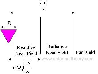 field regions for antennas, far field or near field