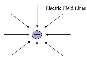 antenna theory explains why antennas radiate with a static charge for figure1