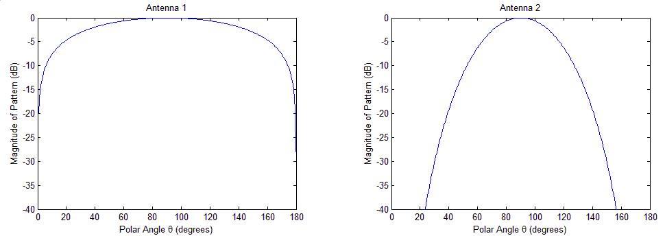 comparison plot of radiation patterns