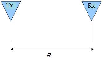 friis transmission equation