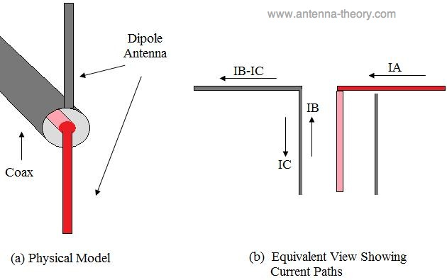 Standalone Miniature Monopole Or Dipole Antenna How To