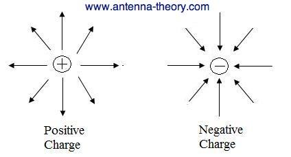 antenna tutorial