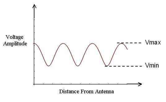ratio of peak amplitude to minimum amplitude on transmission line