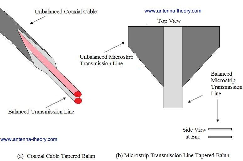 Antenna Theory - Tapered Baluns