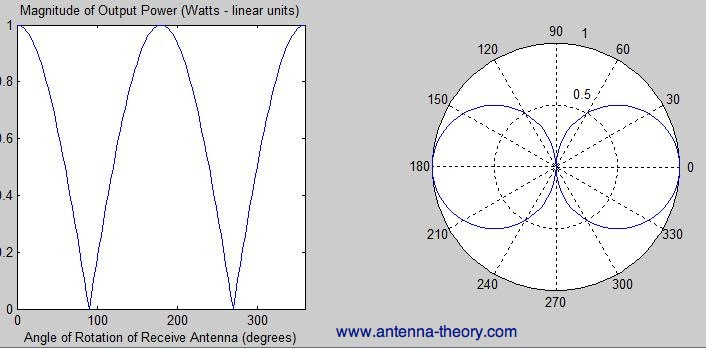 Antenna Polarization Measurements